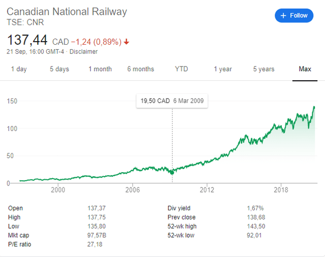 Canadian National stock price historical chart – NYSE: CNI - TSE: CNR