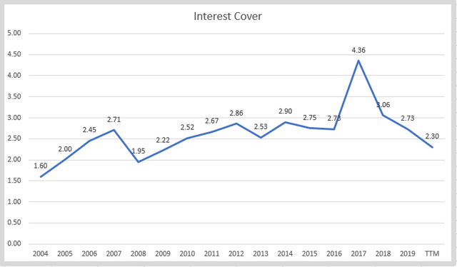 CNI Interest cover – Source: Author's calculations