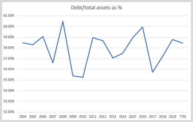 CNI Debt to assets – Source: Author's calculations