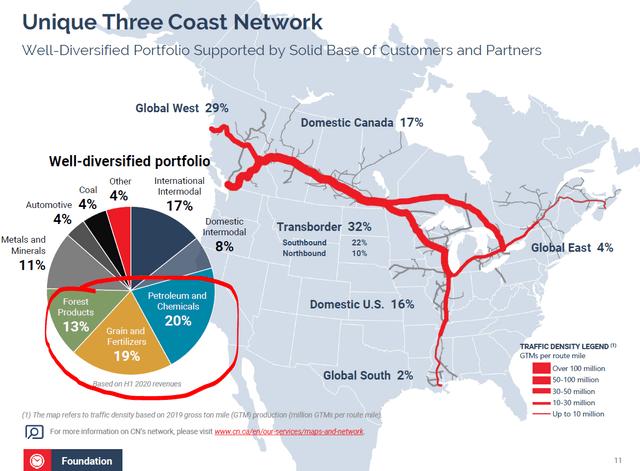 CNI revenue mix - Source: CNI Investor presentation