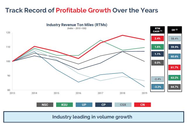 Price increases - Source: CNI Investor presentation