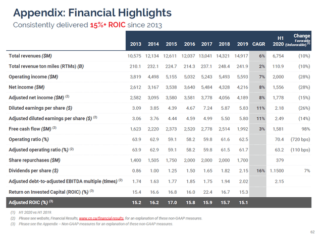 CNI fundamentals - Source: CNI Investor presentation