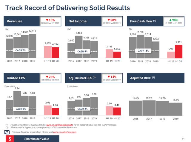 CNI financials - Source: CNI Investor presentation