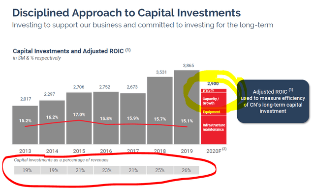 CNI capital investments - Source: CNI Investor presentation