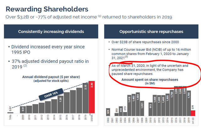 Canadian National dividend and buybacks - Source: CNI Investor presentation