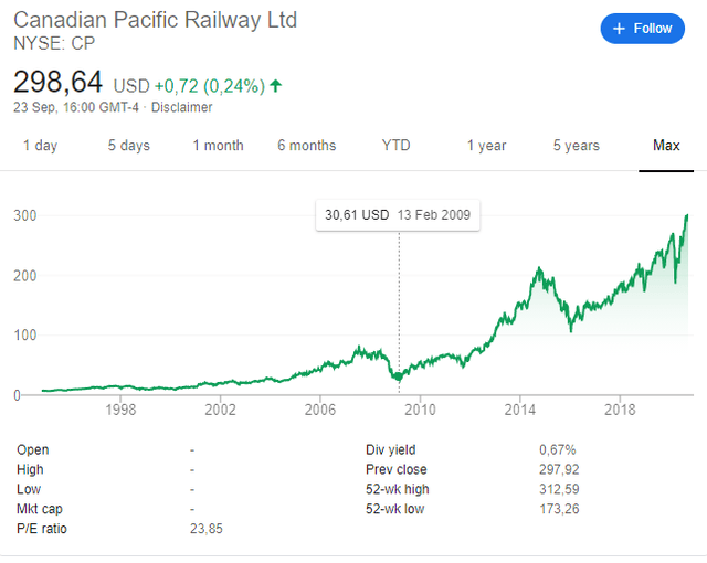 Canadian Pacific stock price chart