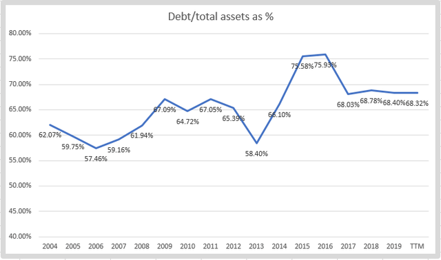 Canadian Pacific debt to assets – Source: Author's calculations