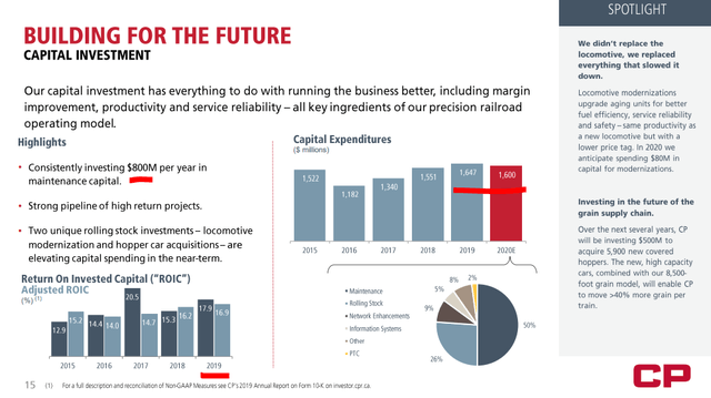 Canadian Pacific capital expenditures - Source: Canadian Pacific Investor Relations