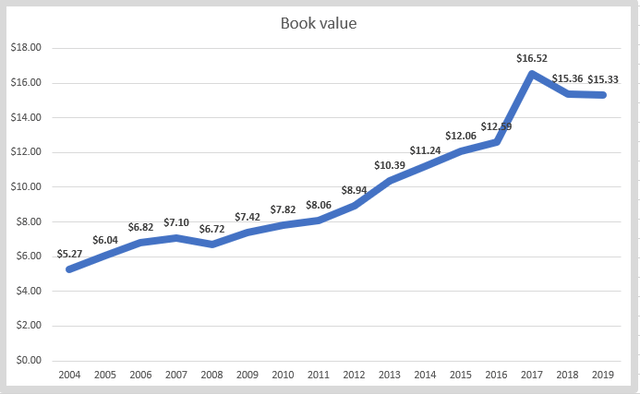CSX stock book value – Source: Author's calculations