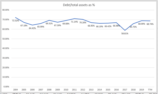 CSX stock analysis – debt level – Source: Author's calculations