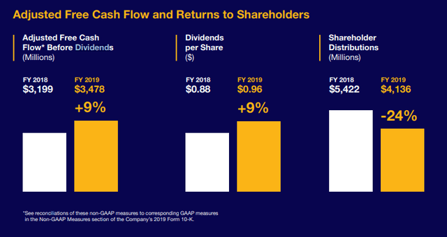 CSX stock dividend – Source: Annual report 2019
