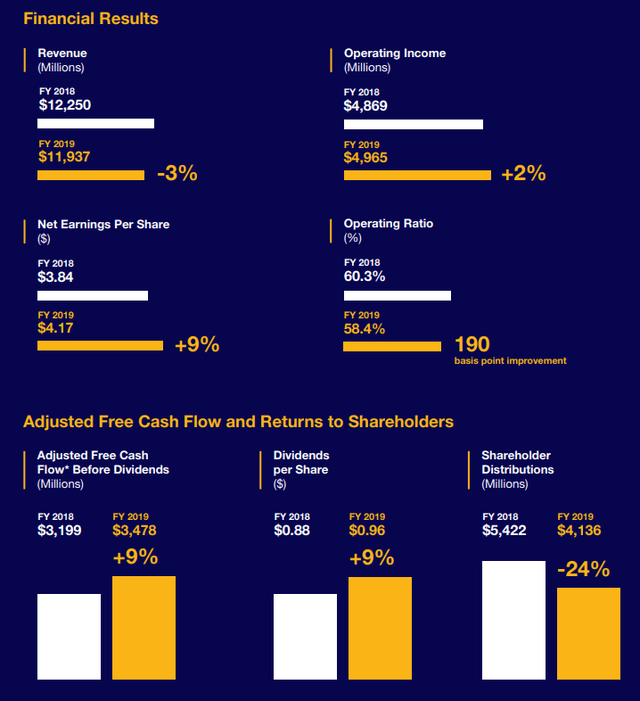 CSX 2019 financial results - Source: CSX 2019 Annual report