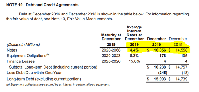 CSX debt and interest rate – Source: Source: Annual report 2019