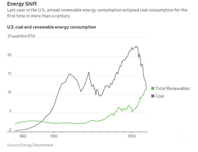 Coal consumption – Source: WSJ