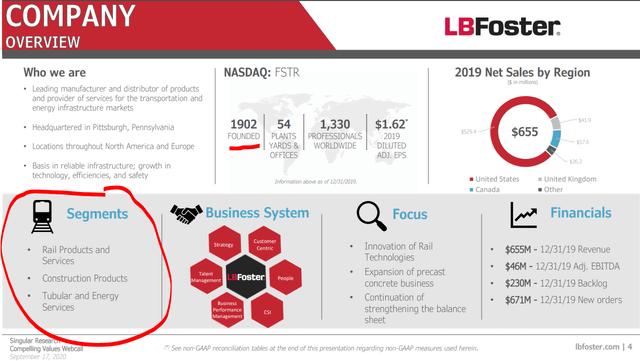 L.B. Foster company overview – Source: L.B. Foster IR