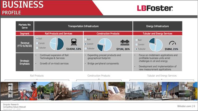 L.B. Foster revenue split – Source: L.B. Foster IR