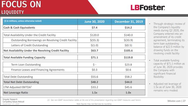 L.B. Foster debt – Source: L.B. Foster IR