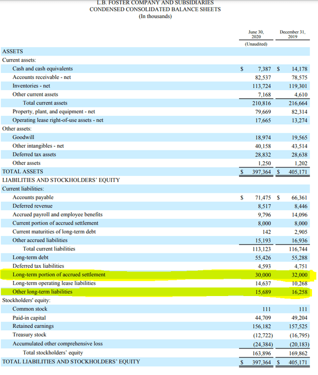 L.B. Foster balance sheet – Source: L.B. Foster IR