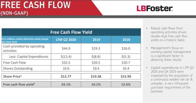 L.B. Foster free cash flow – Source: L.B. Foster IR