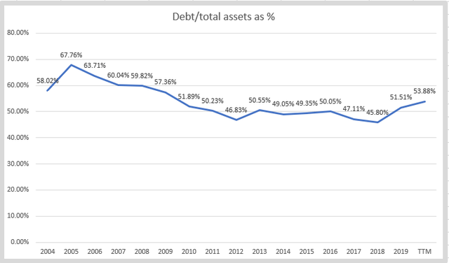 KSU stock analysis – debt to assets – Source: Author's calculations