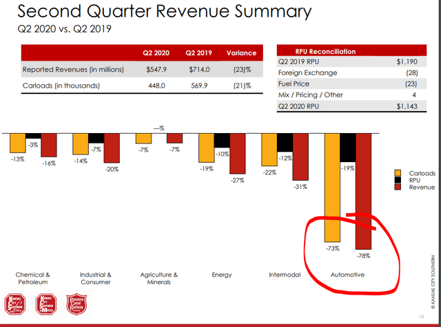 KSU Q2 2020 revenue decline – Source: Kansas City Southern Investor Relations