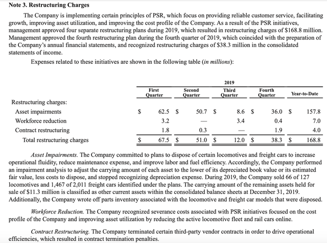 KSU's PSR restructuring charges - Source: 2019 Annual Report