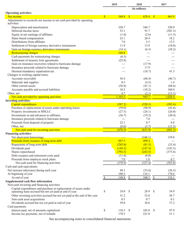 KSU stock analysis – Cash flow statement – Source: 2019 Annual Report