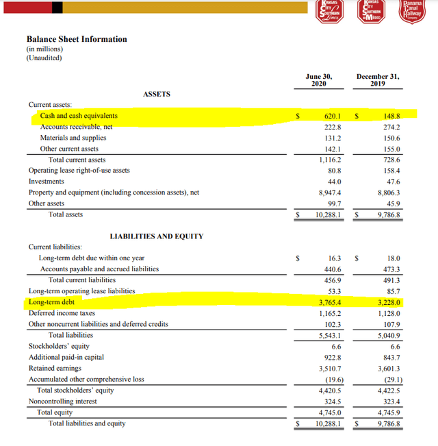 KSU stock analysis – Q2 2020 balance sheet – Source: KSU investor relations