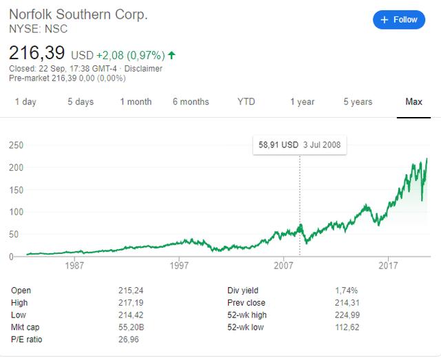NSC stock price – historical chart