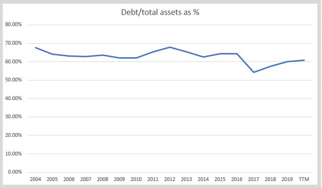 NSC debt to assets – Source: Author's calculations