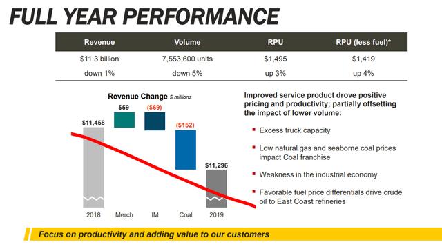 NSC revenue decline - Source: NSC Investor relations