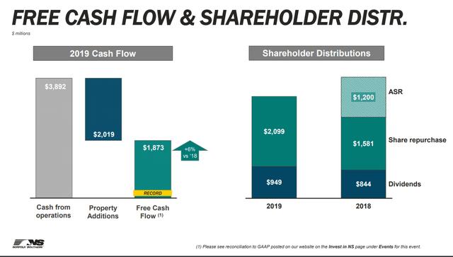 NSC cash flow - Source: NSC Investor relations