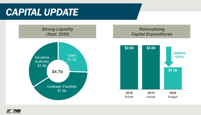 NSC stock analysis – CAPEX - Source: NSC Investor relations