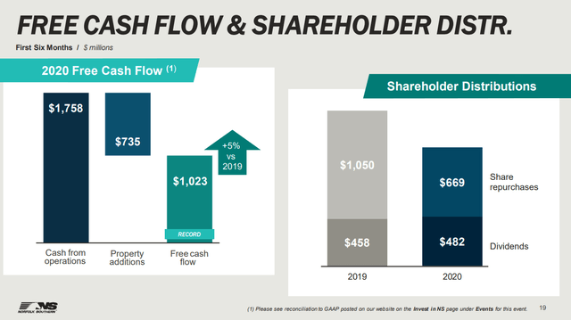 NSC stock dividend and buybacks - Source: NSC Investor relations