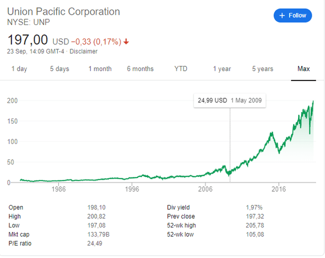 Union Pacific Stock price historical chart