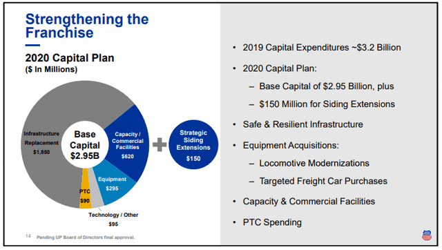 Union Pacific capital expenditures