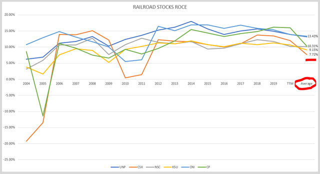 Railroad stocks ROCE – Source: Author's calculations