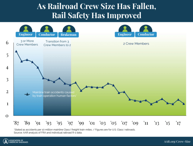 Railroads go for automation that lowers costs and improves safety - Source: AAR
