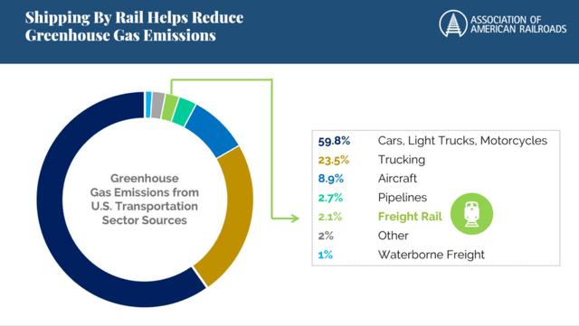 Railroad gas emissions – Source: Association of American Railroads