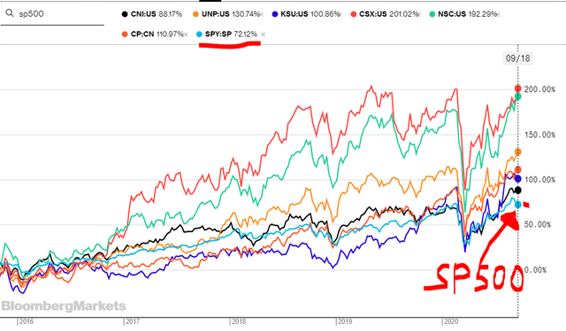 Railroad stocks performance over the past 5 years