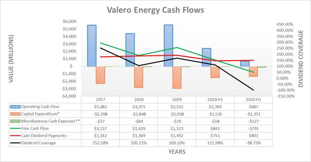 Valero Energy cash flows