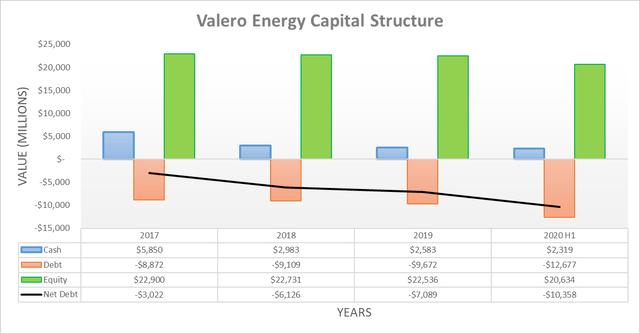 Valero Energy capital structure