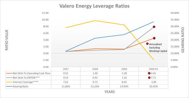 Valero Energy leverage ratios