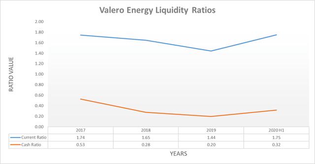 Valero Energy liquidity ratios