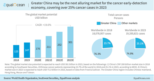 Genetron: 3 Reasons To Stay Bullish On China's Early-Stage Cancer Screening (NASDAQ:GTH)