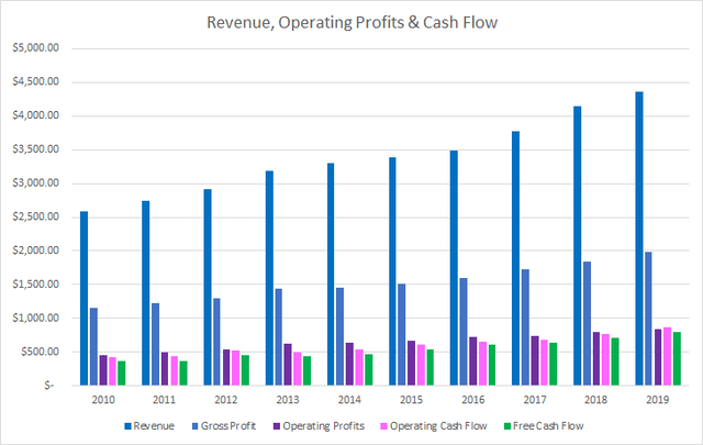 Church Dwight Revenue Operating and Free Cash Flow