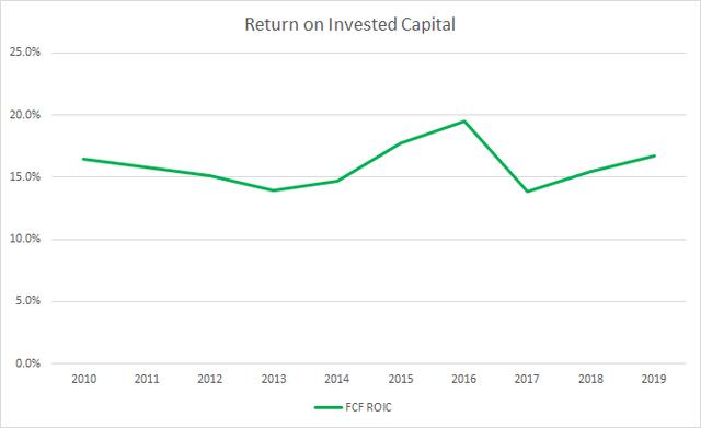 Church Dwight Free Cash Flow Return on Invested Capital