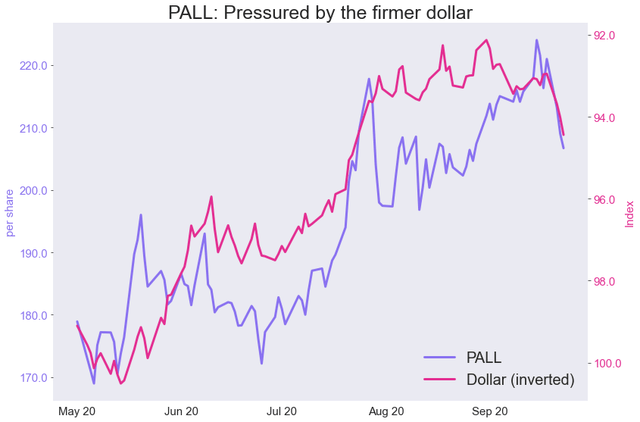 PALL Weekly: Sell-Off Provides Buying Opportunity (NYSEARCA:PALL) 1