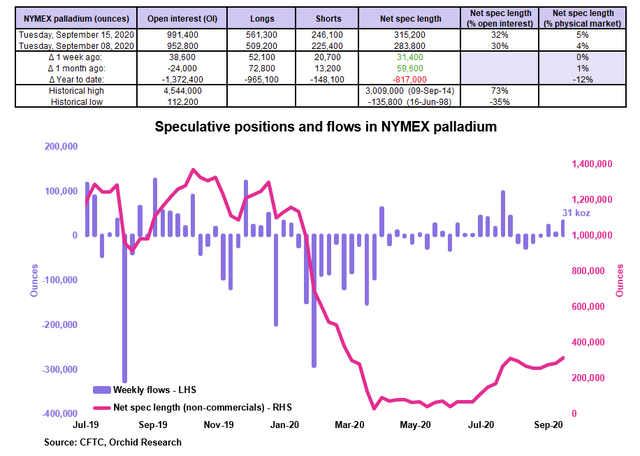PALL Weekly: Sell-Off Provides Buying Opportunity (NYSEARCA:PALL) 4