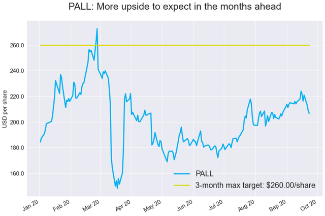 PALL Weekly: Sell-Off Provides Buying Opportunity (NYSEARCA:PALL) 3